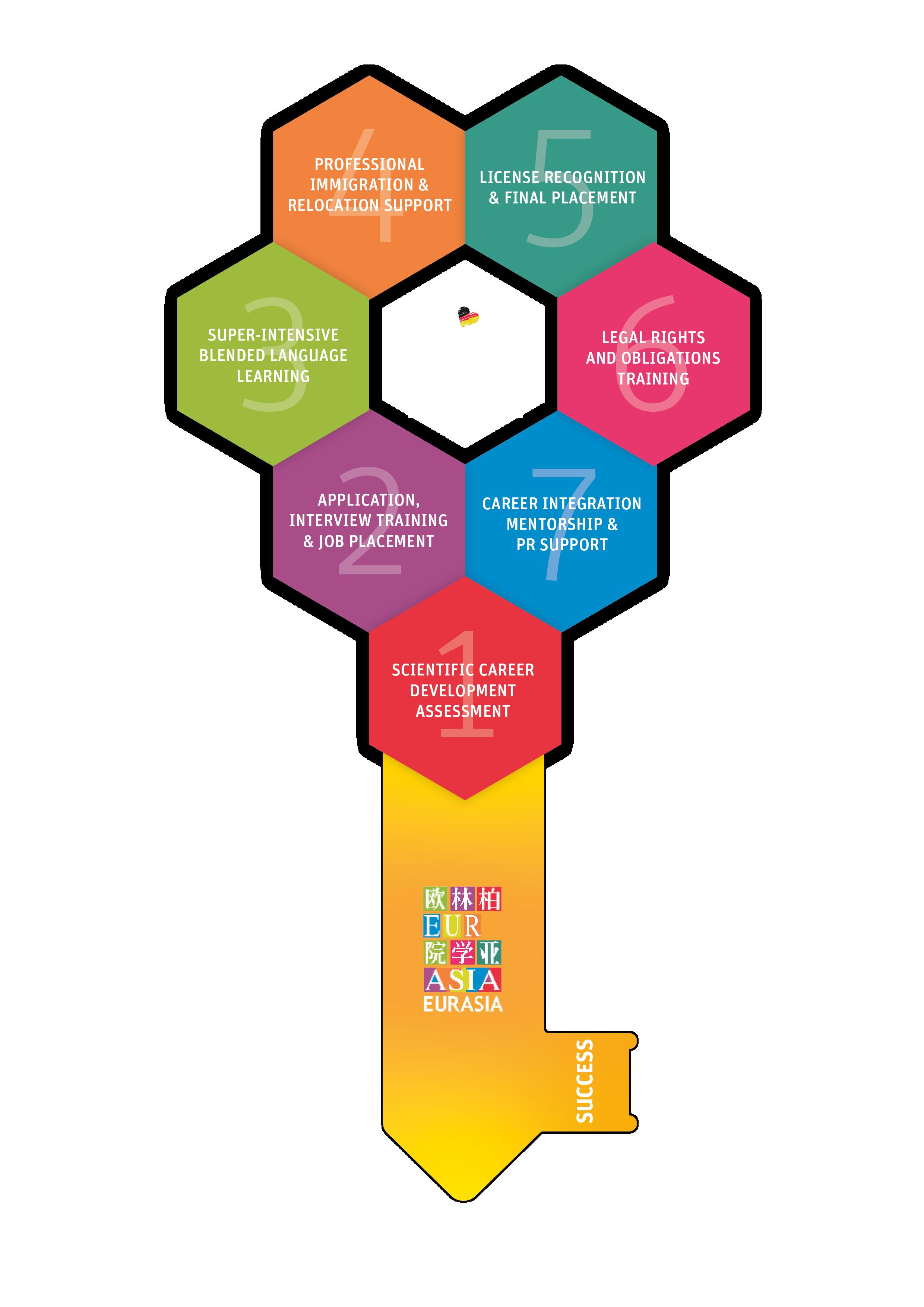 Smart Genius Career Pathway 7-step Success Formula